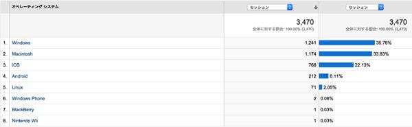 20141123OS Google Analytics2