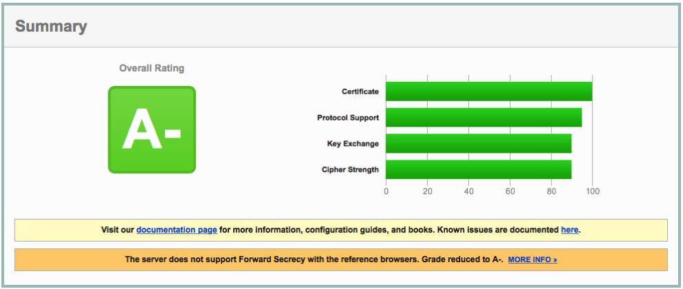 SSL ReportでHTTP/2対応かわかるようになった