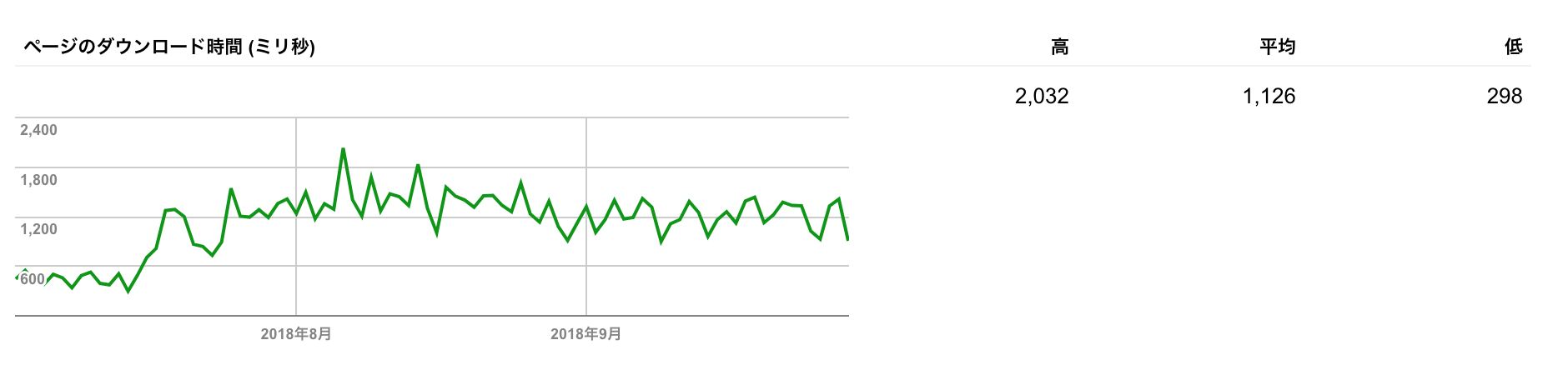 Search Console(旧)
